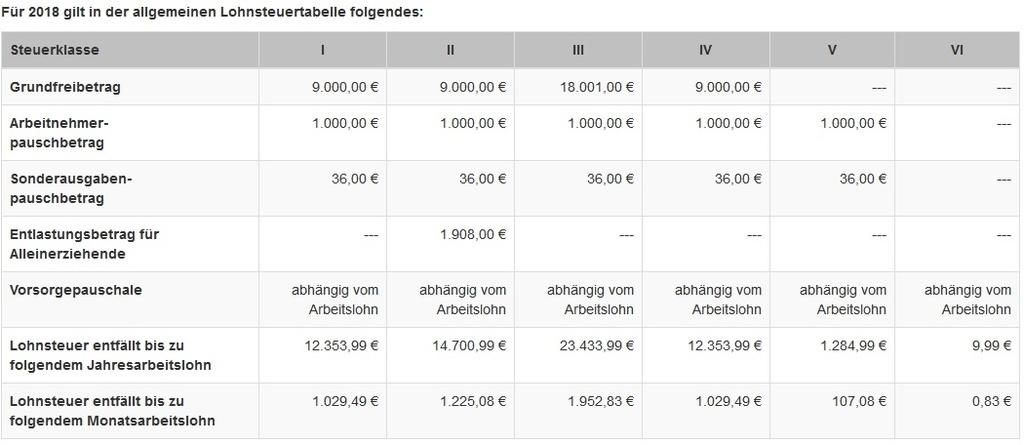 Lohnsteuerklassen und Freibträge